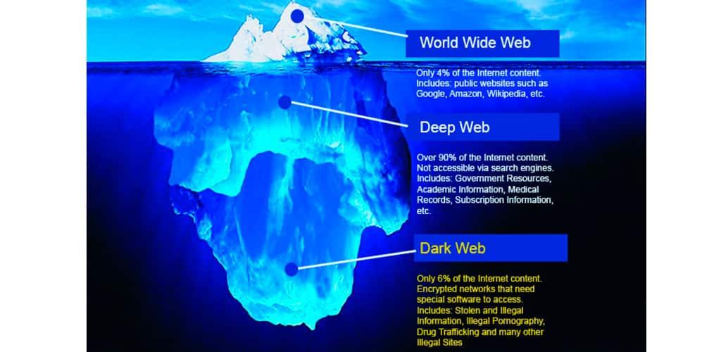 Un paseo por la Dark Web: ¿Qué se puede encontrar en esta parte de la red?